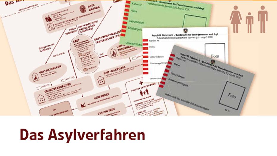 Das Asylverfahren in: asylKOORDINATEN