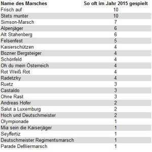 2015-Marschstatistik